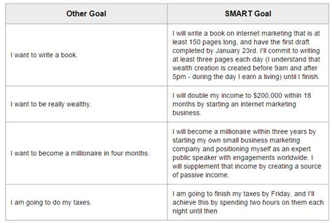 smart goals template for employees best photos of smart goals for employees exles smart