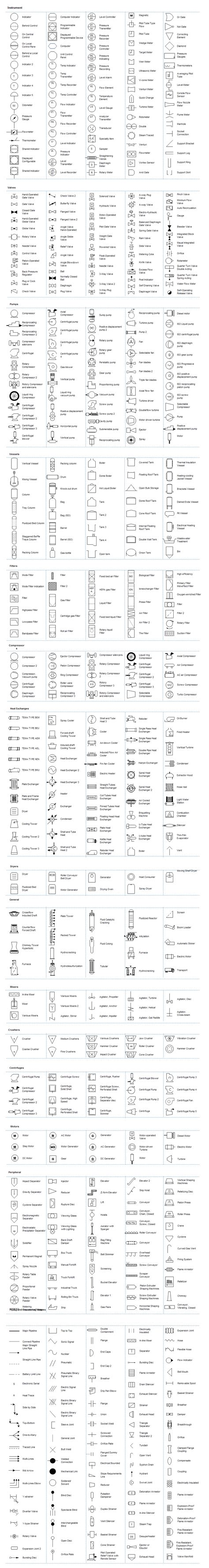 Plumbing Symbols Legend by Piping Legend Drainage Channel Diagram Map Of Metro