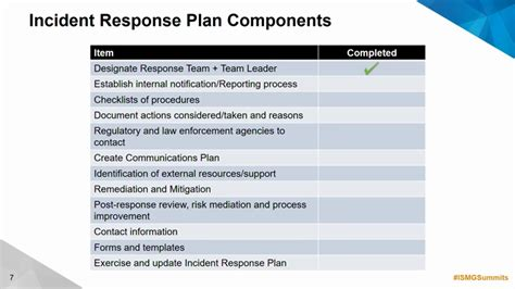 Incident Response Planning And Your Organization V 2 0webinar Incident Response Plan Template 2