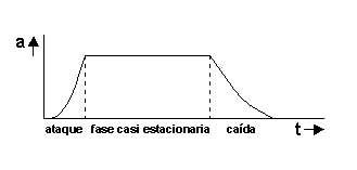 oscilacion autosostenida oscilaciones