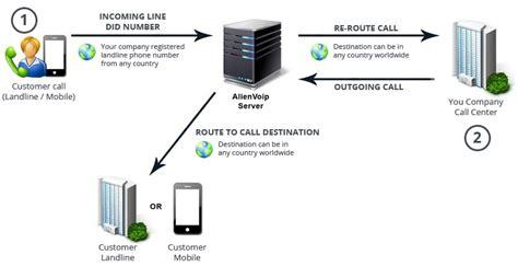 call center diagram call center voip malaysia singapore philippines ip pbx