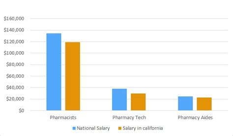 How Much Does A Pharmd Mba Cost by Pharmacy Schools In California Pharmacy Colleges In