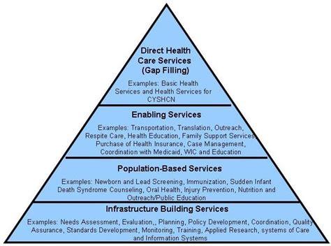 image gallery health services pyramid