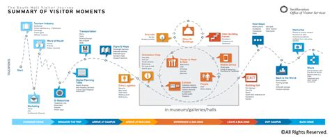 customer journey map how the smithsonian built their journey map with samir