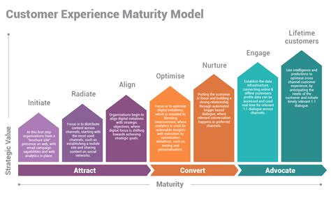 customer experience vs customer engagement a the customer experience maturity model cxi today