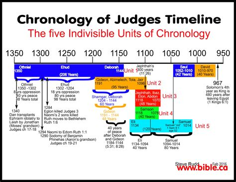 the book of judges pictures jesus as our ultimate timeline maps chronology sermons of ruth 1300 bc
