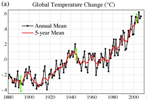 the foundational case for global warming citizenceo