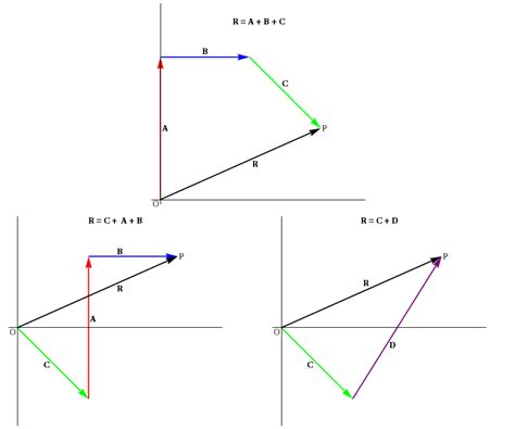Graphical Addition Of Vectors Worksheet Answers by Adding Vectors Worksheet Bluegreenish