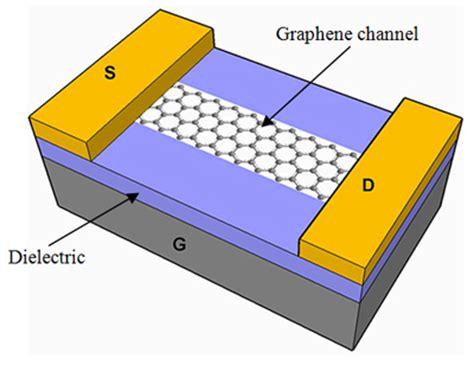 gate graphene transistor graphene transistor