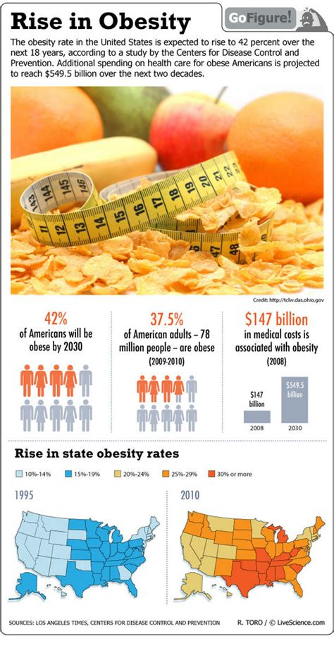 25 Square Meter rise in obesity positivemed