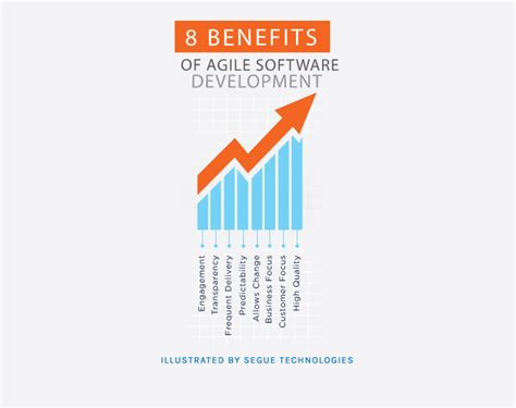 8 benefits of agile software development segue technologies