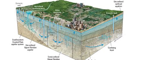 florida water table depth usgs floridan aquifer system groundwater availability study