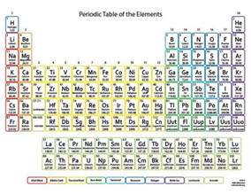 63 best periodic table of the elements images on