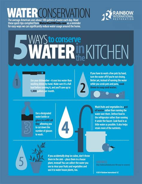 5 ways to conserve water in the kitchen rainbow