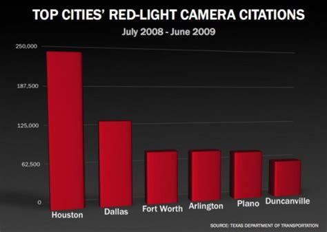 red light camera tickets texas texas cities shut down cameras after public vote the