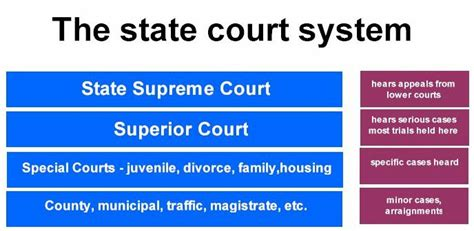 Washington State Court Name Search The Structure Of The State Court System