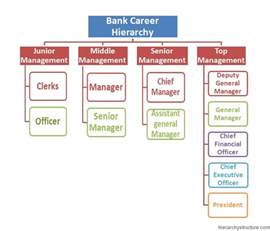 Bank Career Progression Hierarchy Chart