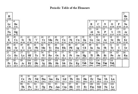 periodic table of elements printable blank images