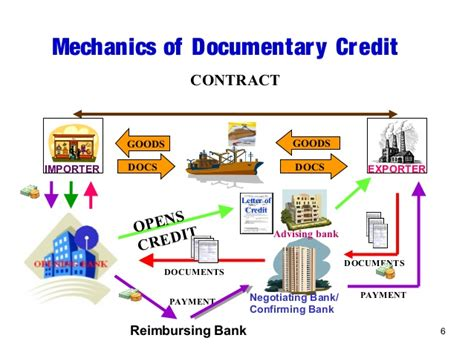 Difference Between Contract And Letter Of Credit Letter Of Credit