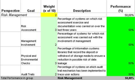 prevent data leakage  kpis designed  excel