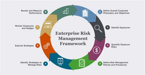 Enterprise Risk Management A Common Framework For The Ebook three ways your fx risk management policy falls