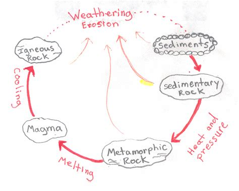 diagram grade 4 water cycle diagram 4th grade sublimation diagram