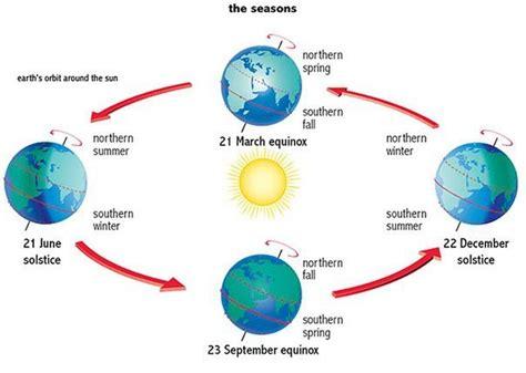 Solstice And Equinox Worksheet by Solstice Equinox 8th Grade Science Seasons