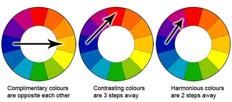 what are contrasting colors complimentary contrasting and harmonious colours the
