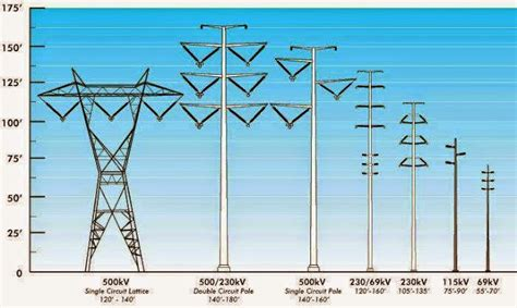 types  transmission towers eee community