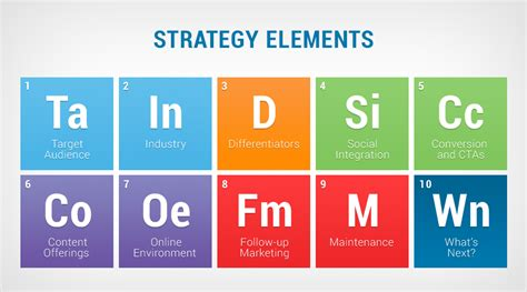 Building An Effective Digital Marketing Strategy A 5 Step Guideline Huffpost Elements Of A Marketing Plan Template
