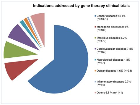 how to to be a therapy insights into non invasive administration routes for non viral gene therapy