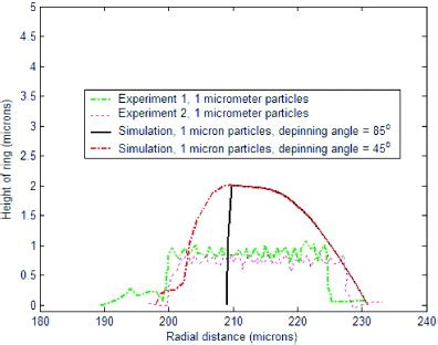 pattern formation continuum pattern formation during the evaporation of a colloidal