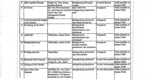 Suplemen Impor awas 38 obat tradisional impor masuk daftar hitam badan