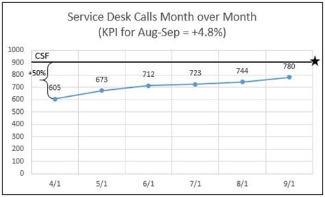 Definition Of Service Desk by Metrics Key Performance Indicators And Critical Success