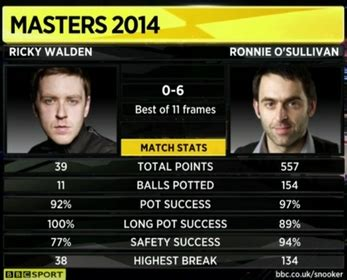 match incredible stats and record ronnie blasts walden away masters 2014