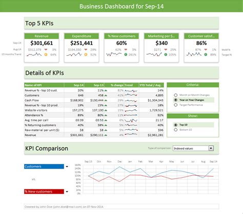 image gallery kpi dashboard excel templates