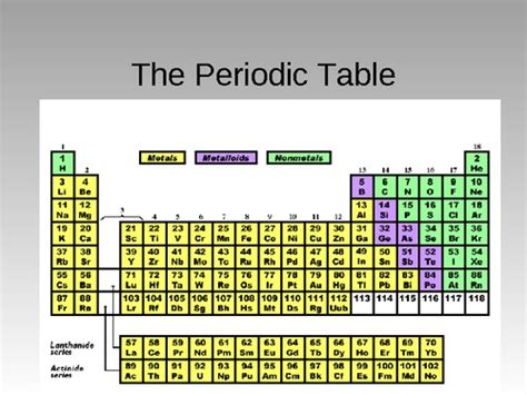 the periodic table pdfsr