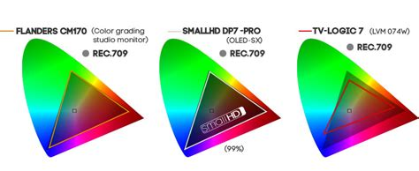 Colour Oled From Sony by Smallhd Dp7 Pro Oled 7 7 Inch Monitor
