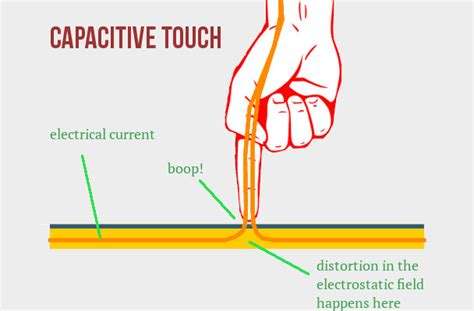 how to make a capacitive touchpad how to make a capacitive touchpad 28 images figure 3 simulation of a finger touching above