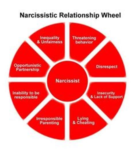 sanctuary for the abused how a psychopath conditions his sanctuary for the abused the relationship cycle