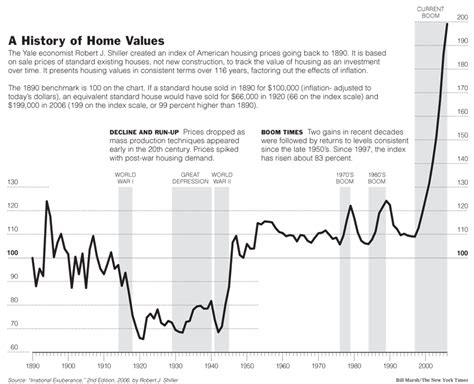 house values a history of home values ray fowler org
