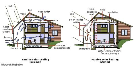 rochester passive house our passive house design process an exle of passive solar energy lad oma green