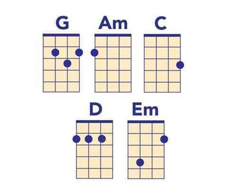 strumming pattern for yellow submarine easy ukulele songs you can learn today