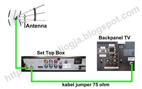 Stb Tv Digital cara pemasangan set top box dvb t2 kabarinata untuk kita