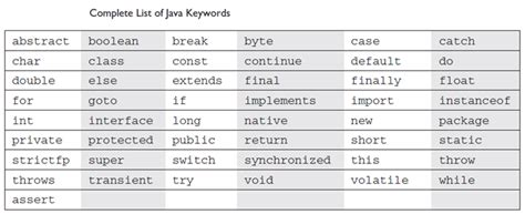 pattern keyword in java keywords in java java answers