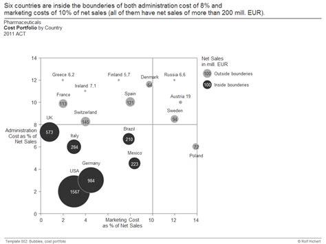 portfolio analysis template chart me xls management berichts nach success ibcs