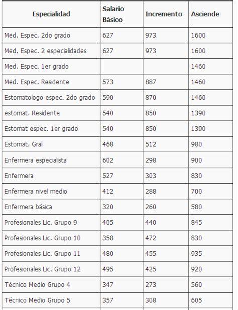 tabla salarial 2016 empleados de la salud el blog de medicina cubana marzo 2014