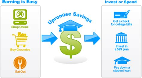 upromise printable grocery coupons upromise helping you save for your child s education