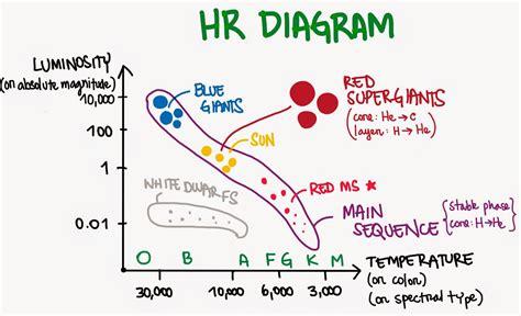 hr diagram umd astro 101 herrera camus ix hr diagram and nebulae