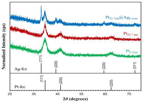 xrd pattern of platinum sensors free full text enhanced electronic properties
